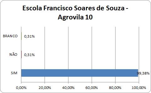 Gestão Democrática –  Processos Eleitorais das Escolas de Agrovila 10 e 04 em Serra do Ramalho